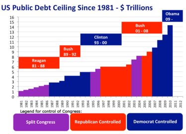 Graph of US Debt Ceiling